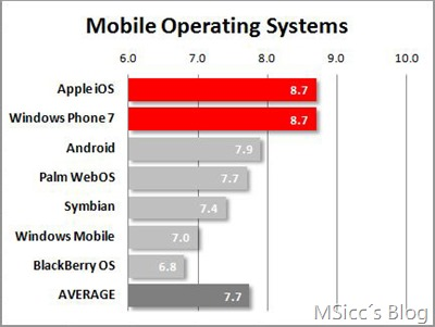 graph-pcmag-user-satisfaction.jpg